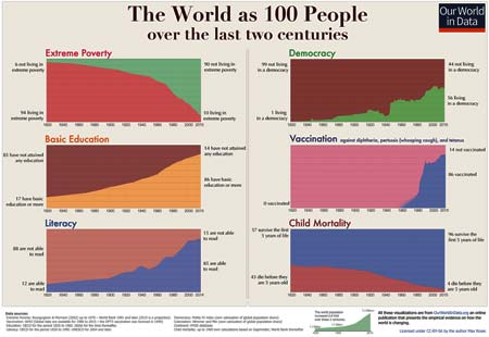 Graphs from Our World in Data organization, showing overall global percentages of last two centuries in five factors: Extreme poverty, democracy, basic education, vaccination, literacy, child mortality.