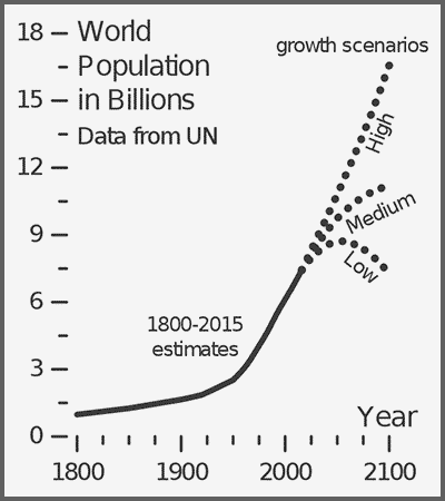 Chart displaying projected exponential growth in world population from 1800 to 2100